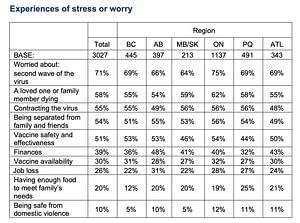 Canadian mental health statistics.